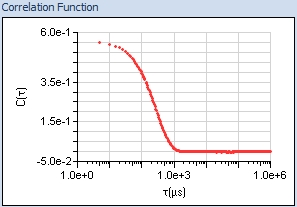 image of correlation function graph