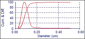 image of disc sedimentation graph