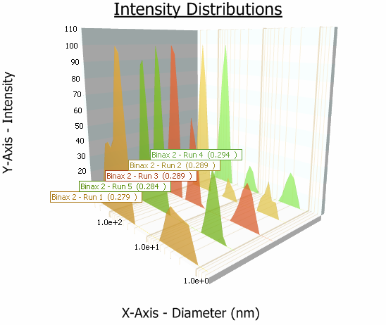 image of intensity distributions graph