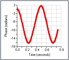 image of zeta potential phase graph