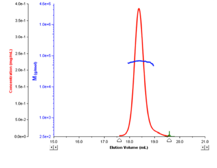 image of molecular weight and concentration vs elution volume graph