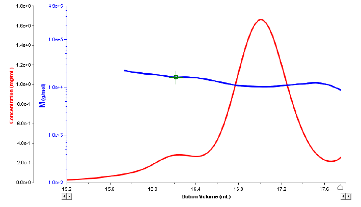 image of molecular weight and concentration vs elution volume for the dimer, trimer, and larger-mers graph