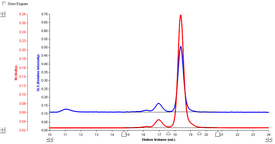 image of chromatogram of BSA