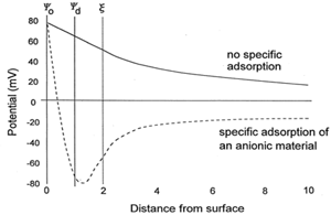 image of electrostatic potential vs. distance