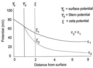 image of effect of salt concentration on zeta potential