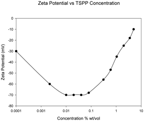 image of zeta potential of SiO2 vs concentration of added TSPP
