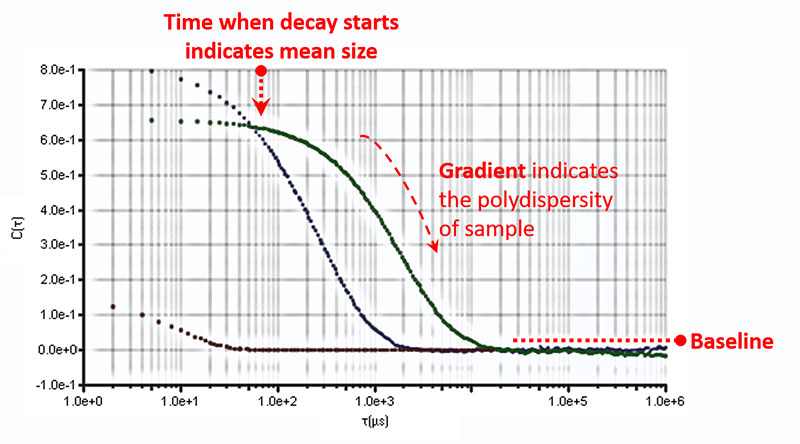graph indicating decay, gradient, and baseline in dls measurement