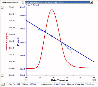 image of light scattering graph
