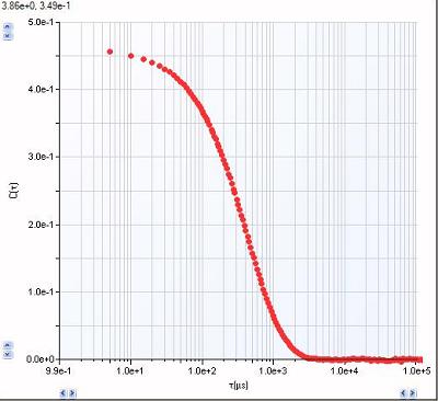 image of autocorrelation function graph