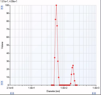 image of particle size distribution graph