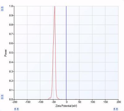 image of zeta potential distribution graph