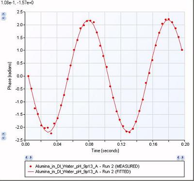 image of zeta potential graph
