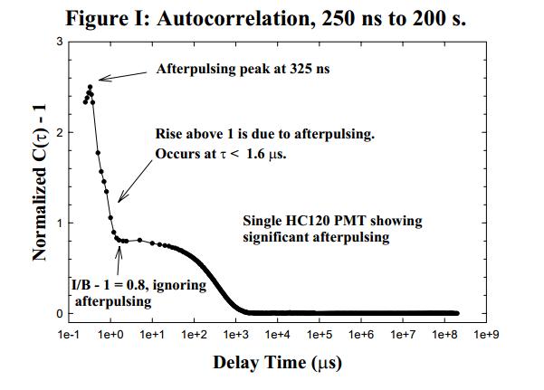 image of autocorrelation graph