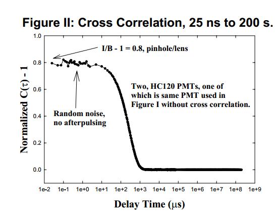 image of Cross Correlation graph