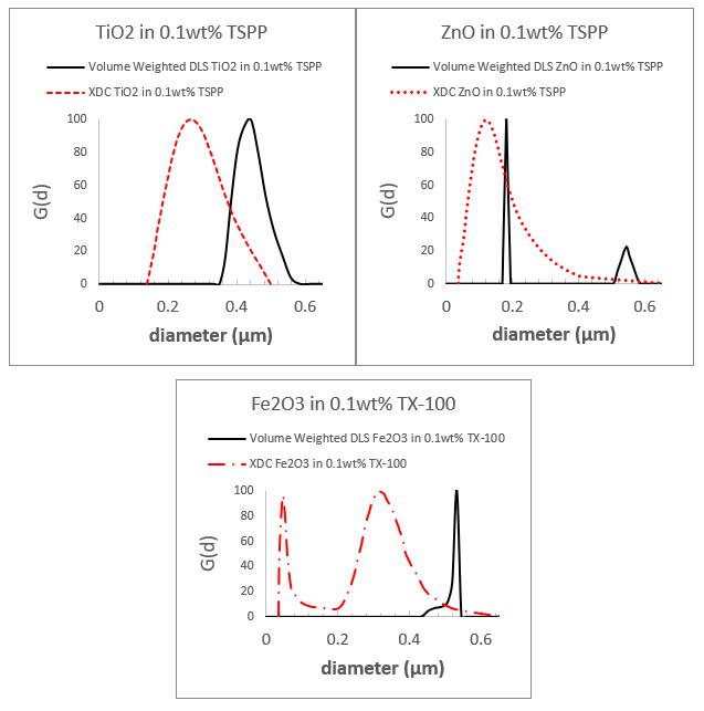 image of disc centrifuge sedimentometry x-ray charts