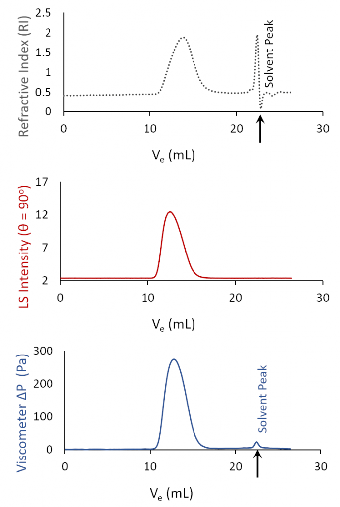 A typical set of chromatograms obtained using the BI-MwA, and BI-RIVS as part of a GPC system