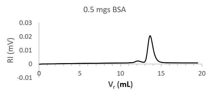 chromatogram of BSA