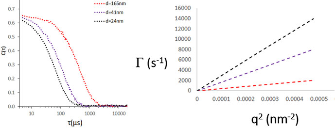 Simulated ACF's for decay rates of Г = 7000, 4000, and 1000 s-1 (corresponding to 24, 41, and 165 nm diameter spherical particles)
