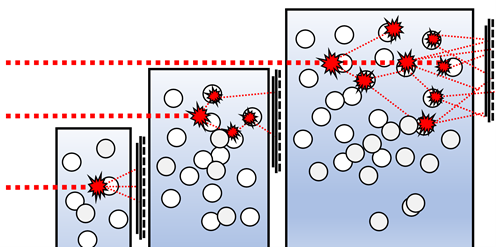 pathlength's effect on scattering