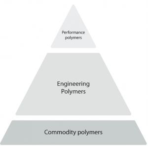 polymer pyramid