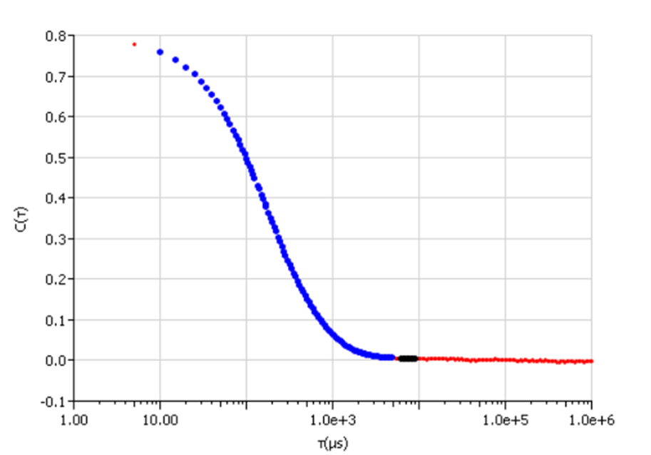 A normalized autocorrelation function