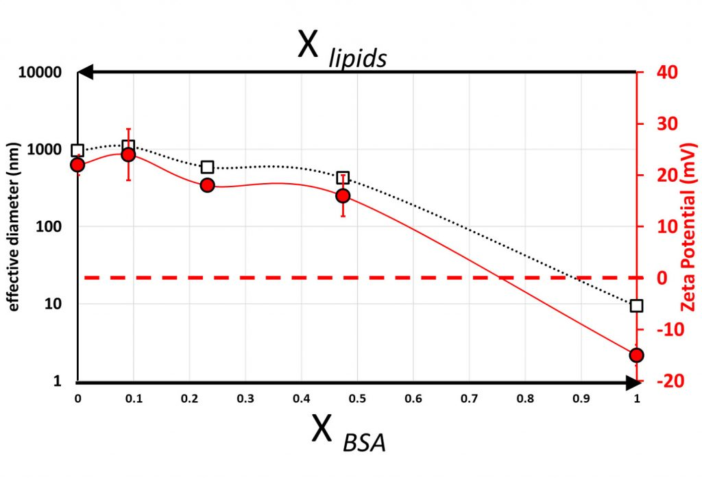 effective size and zeta potential