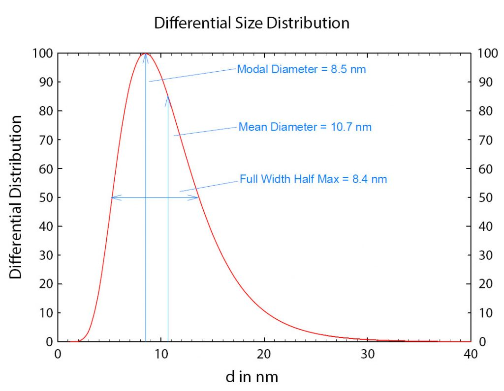 differential size distribution