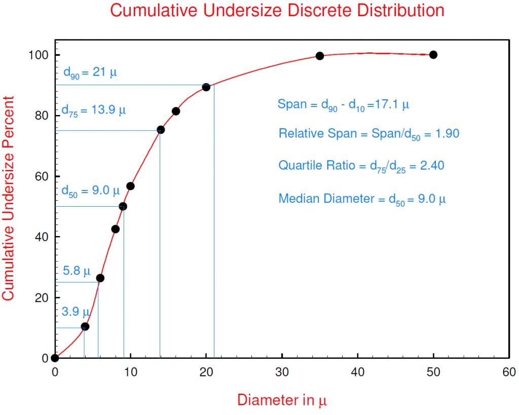 cumulative undersize discrete distribution