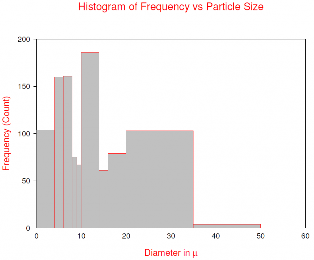 histogram of frequency vs particle size