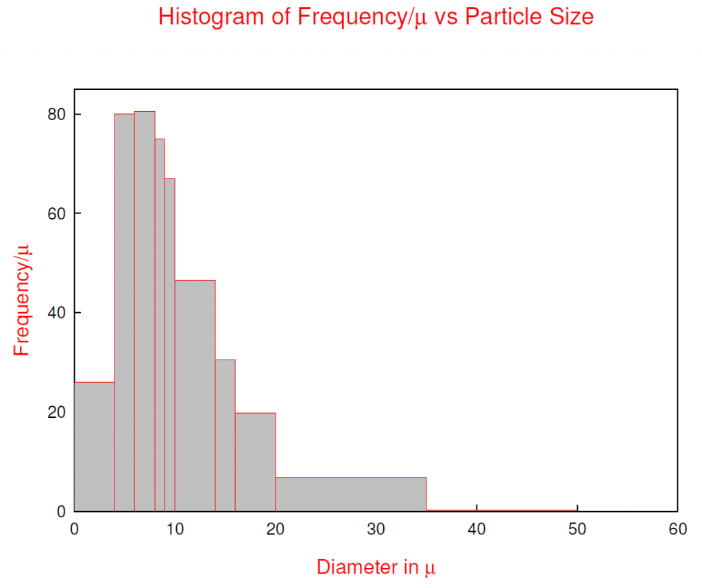 Histogram of Frequency/μ vs Particle Size