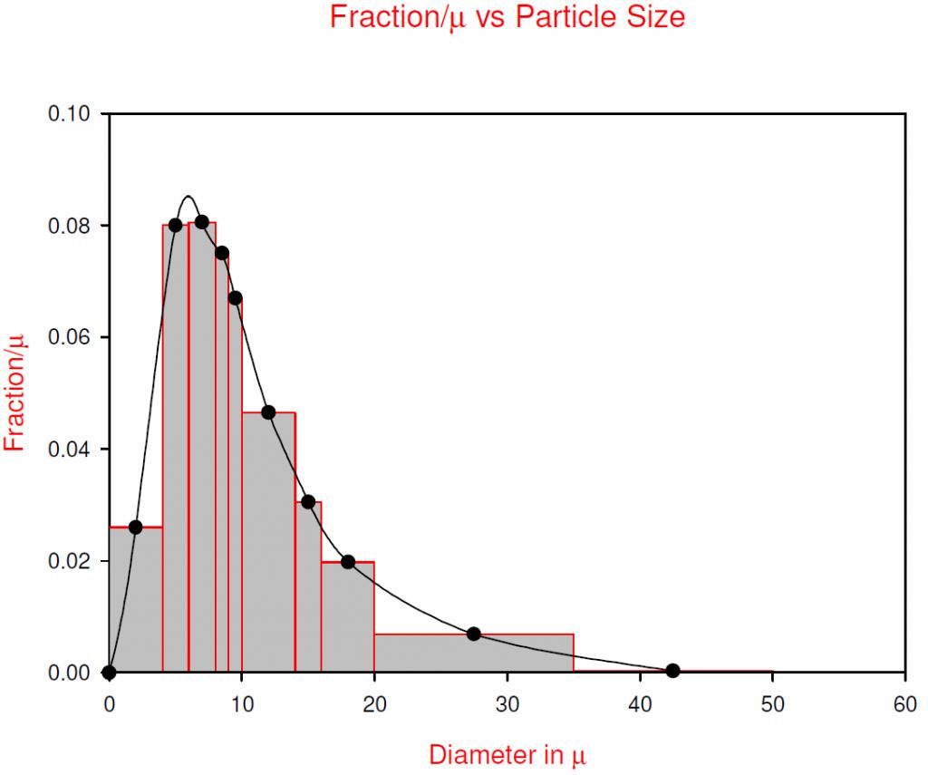 Fraction/μ vs Particle Size